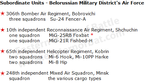 Soviet Belorussian Military District's Air Force order of battle in 1983