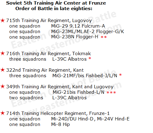 5th Traing Center order of battle in late eighties