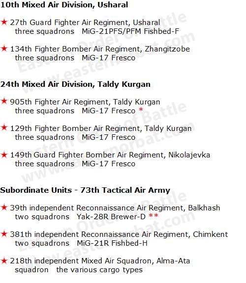 73rd Tactical Air Army order of battle in 1973