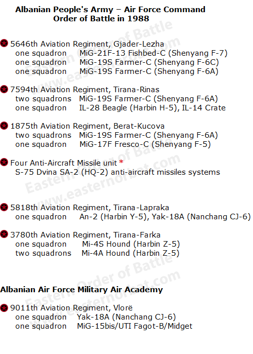 Albanian Air Force order of battle in 1988