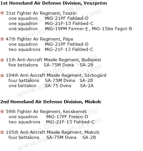 Hungarian Air Defense Order of Battle in 1968