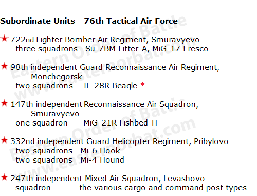 Leningrad Military District's 76th Tactical Air Force Order of battle in 1968