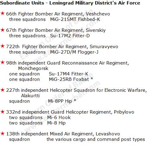 Leningrad Military District's Air Force Order of battle in 1988