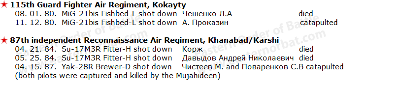 Soviet Turkmenistan Military District's Air Force's combat loss over Afghanistan between 1979 - 1989